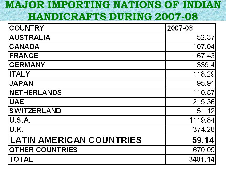 MAJOR IMPORTING NATIONS OF INDIAN HANDICRAFTS DURING 2007-08