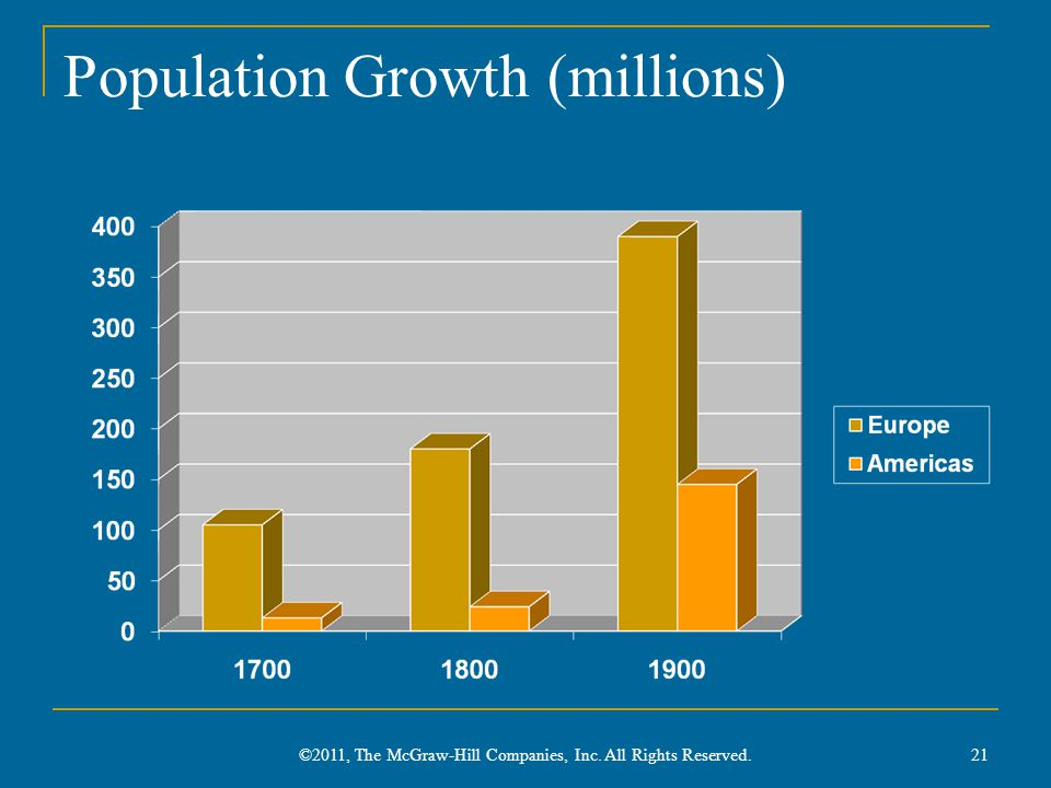 Population Growth (millions) 21 ©2011, The McGraw-Hill Companies, Inc. All Rights Reserved.