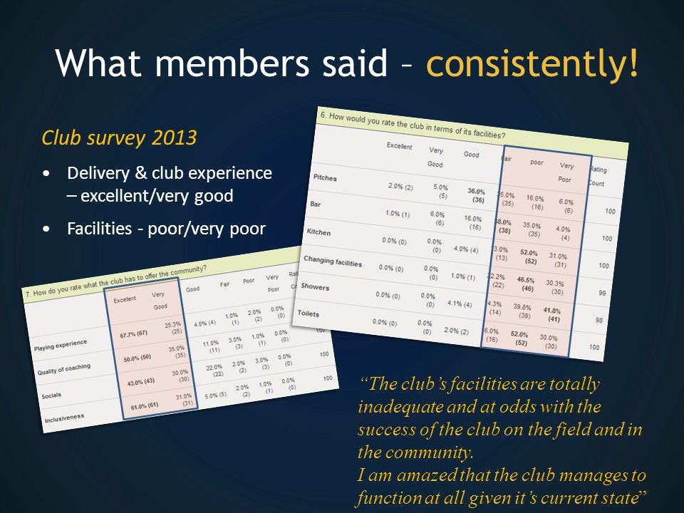 What members said – consistently.