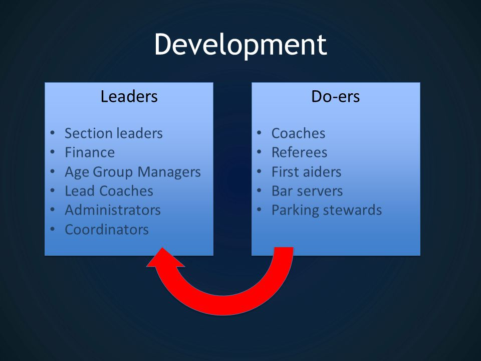 Development Section leaders Finance Age Group Managers Lead Coaches Administrators Coordinators Section leaders Finance Age Group Managers Lead Coaches Administrators Coordinators Leaders Coaches Referees First aiders Bar servers Parking stewards Coaches Referees First aiders Bar servers Parking stewards Do-ers