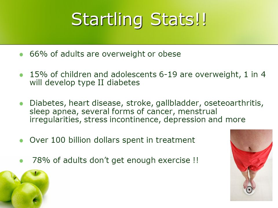 Startling Stats!! 66% of adults are overweight or obese 15% of children and adolescents 6-19 are overweight, 1 in 4 will develop type II diabetes Diab