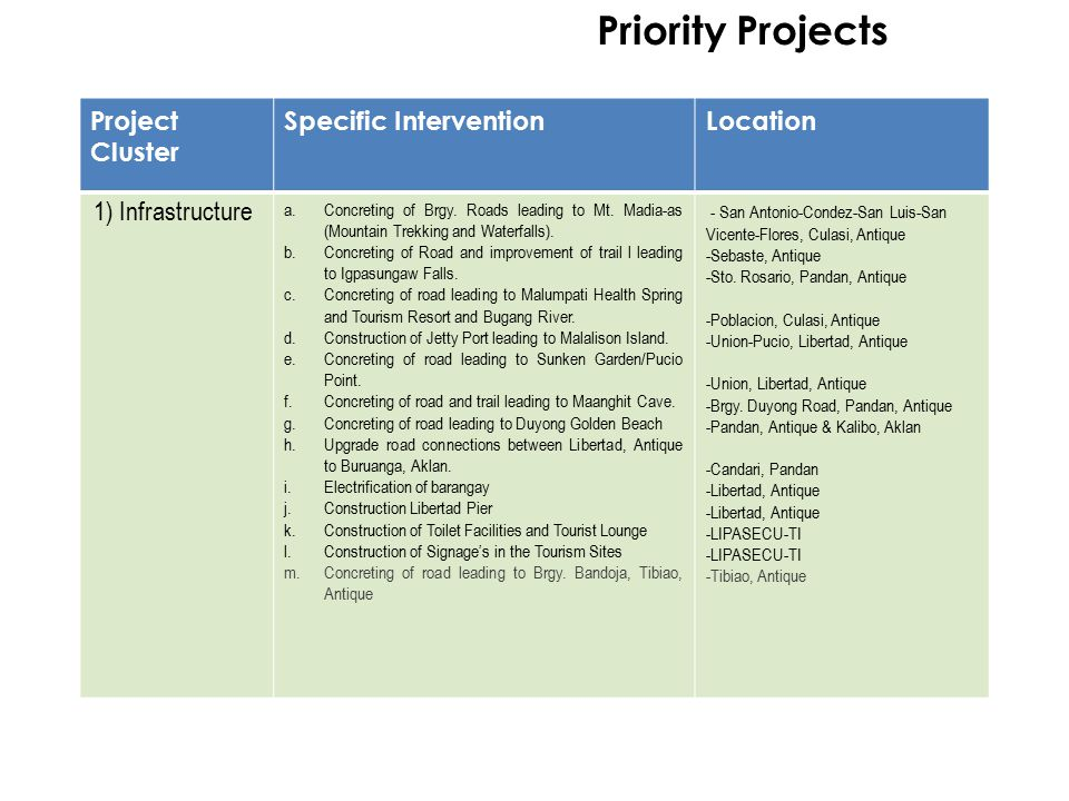Priority Projects Project Cluster Specific InterventionLocation 1) Infrastructure a.Concreting of Brgy. Roads leading to Mt. Madia-as (Mountain Trekki