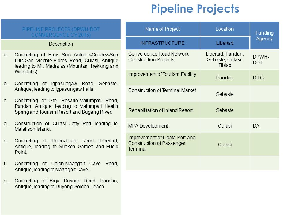 PIPELINE PROJECTS (DPWH-DOT CONVERGENCE CY 2015) Description a.Concreting of Brgy. San Antonio-Condez-San Luis-San Vicente-Flores Road, Culasi, Antiqu