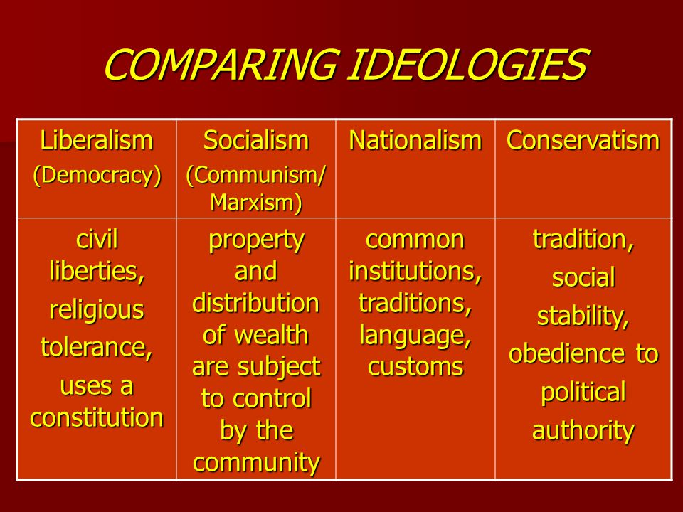 COMPARING IDEOLOGIES Liberalism(Democracy)Socialism (Communism/ Marxism) NationalismConservatism civil liberties, religioustolerance, uses a constitution property and distribution of wealth are subject to control by the community common institutions, traditions, language, customs tradition,socialstability, obedience to politicalauthority