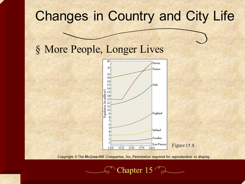 Chapter 15 §More People, Longer Lives Changes in Country and City Life Copyright © The McGraw-Hill Companies, Inc. Permission required for reproductio