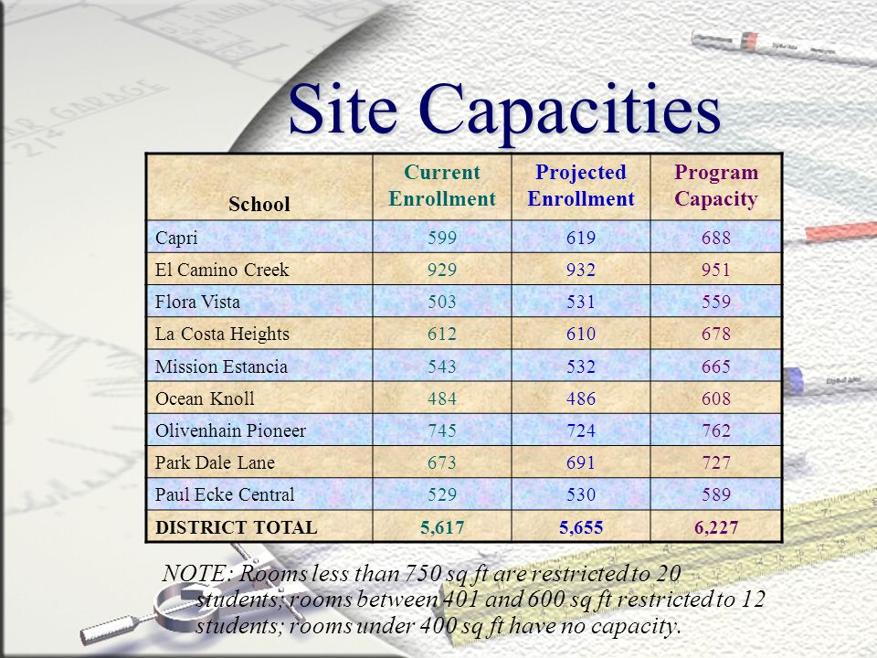 Site Capacities NOTE: Rooms less than 750 sq ft are restricted to 20 students; rooms between 401 and 600 sq ft restricted to 12 students; rooms under 400 sq ft have no capacity.