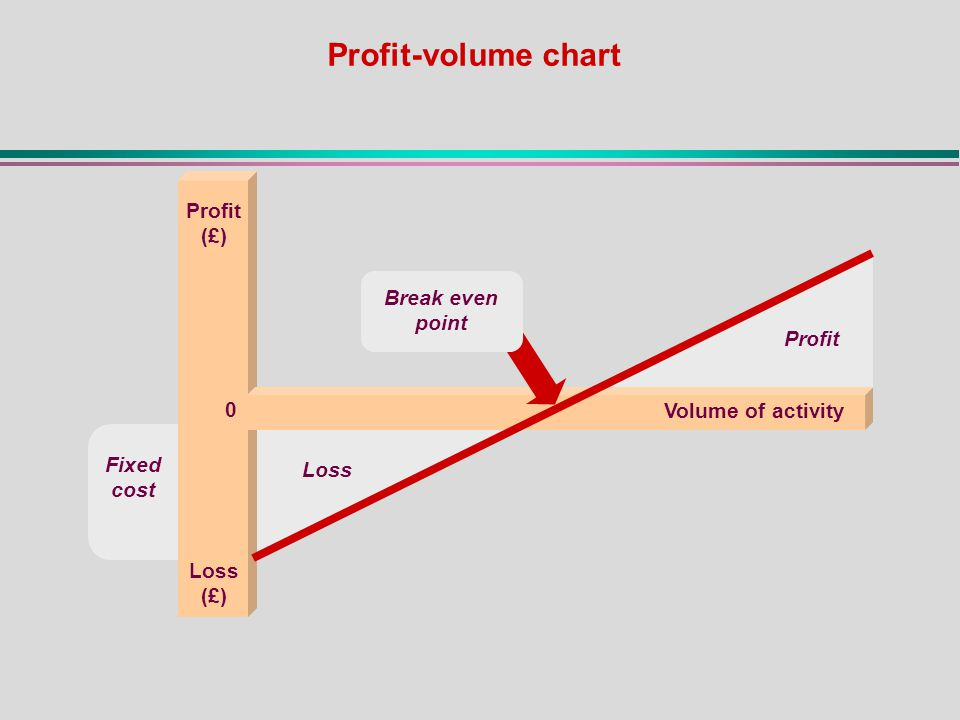 Profit (£) Volume of activity 0 Loss Profit Break even point Loss (£) Fixed cost Profit-volume chart