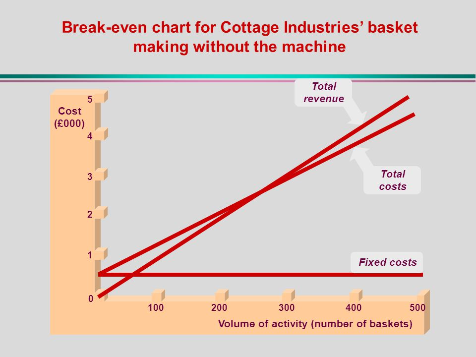 Break-even chart for Cottage Industries' basket making without the machine Cost (£000) Volume of activity (number of baskets) 0 1 Fixed costs Total revenue 5 4 3 2 Total costs 100400300200500