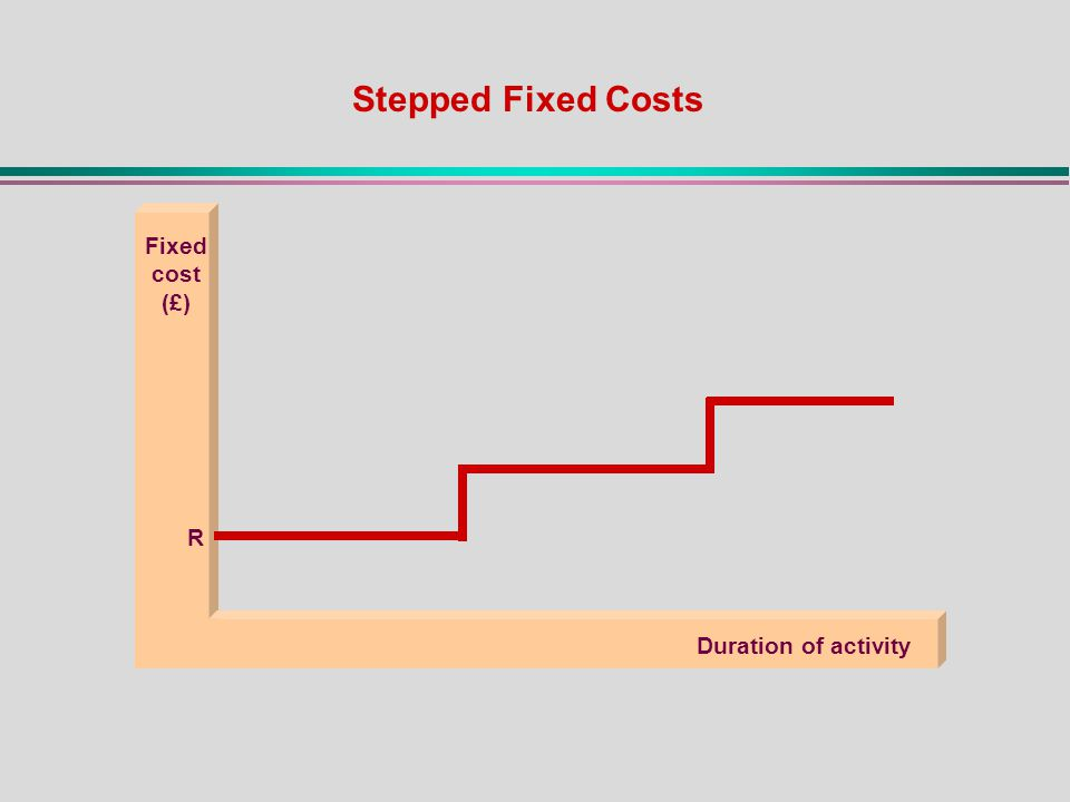 Fixed cost (£) Duration of activity R Stepped Fixed Costs