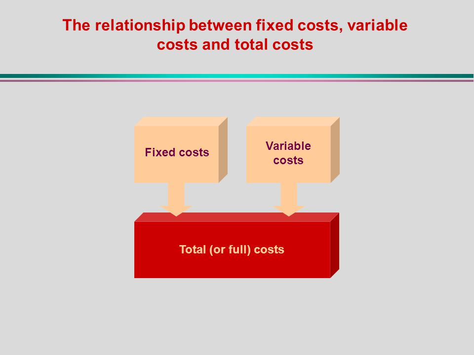 The relationship between fixed costs, variable costs and total costs Total (or full) costs Fixed costs Variable costs