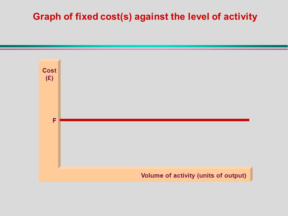 Cost (£) Volume of activity (units of output) F Graph of fixed cost(s) against the level of activity