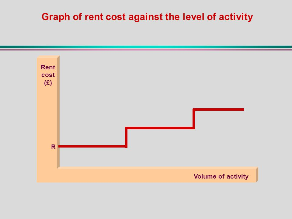 Rent cost (£) Volume of activity R Graph of rent cost against the level of activity