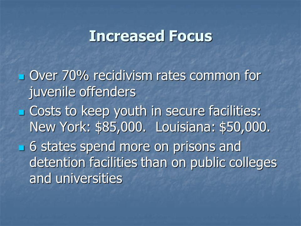 Increased Focus Over 70% recidivism rates common for juvenile offenders Over 70% recidivism rates common for juvenile offenders Costs to keep youth in