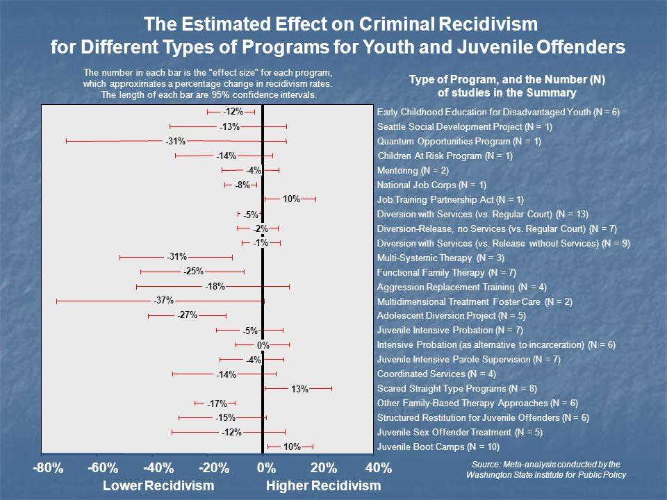 -12% -13% -31% -14% -4% -8% 10% -5% -2% -1% -31% -25% -18% -37% -27% -5% 0% -4% -14% 13% -17% -15% -12% 10% -80%-60%-40%-20%0%20%40% Early Childhood E
