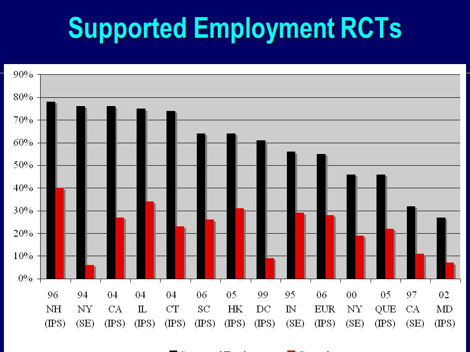 Supported Employment RCTs
