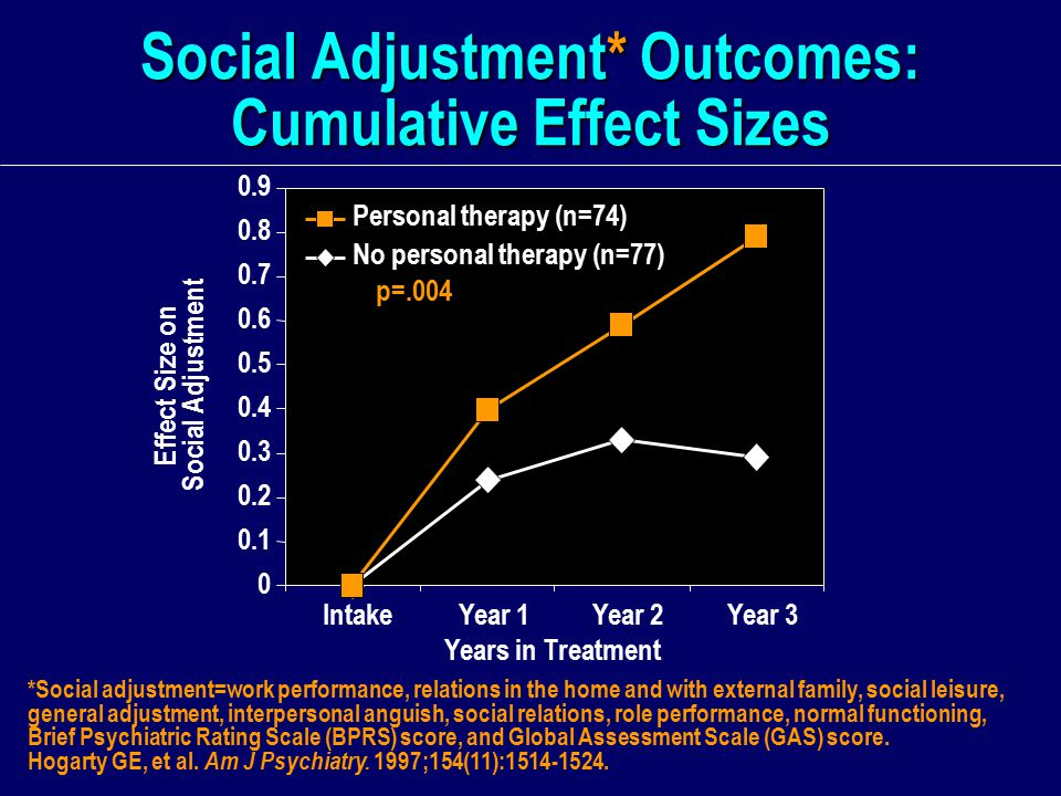 Social Adjustment* Outcomes: Cumulative Effect Sizes *Social adjustment=work performance, relations in the home and with external family, social leisure, general adjustment, interpersonal anguish, social relations, role performance, normal functioning, Brief Psychiatric Rating Scale (BPRS) score, and Global Assessment Scale (GAS) score.