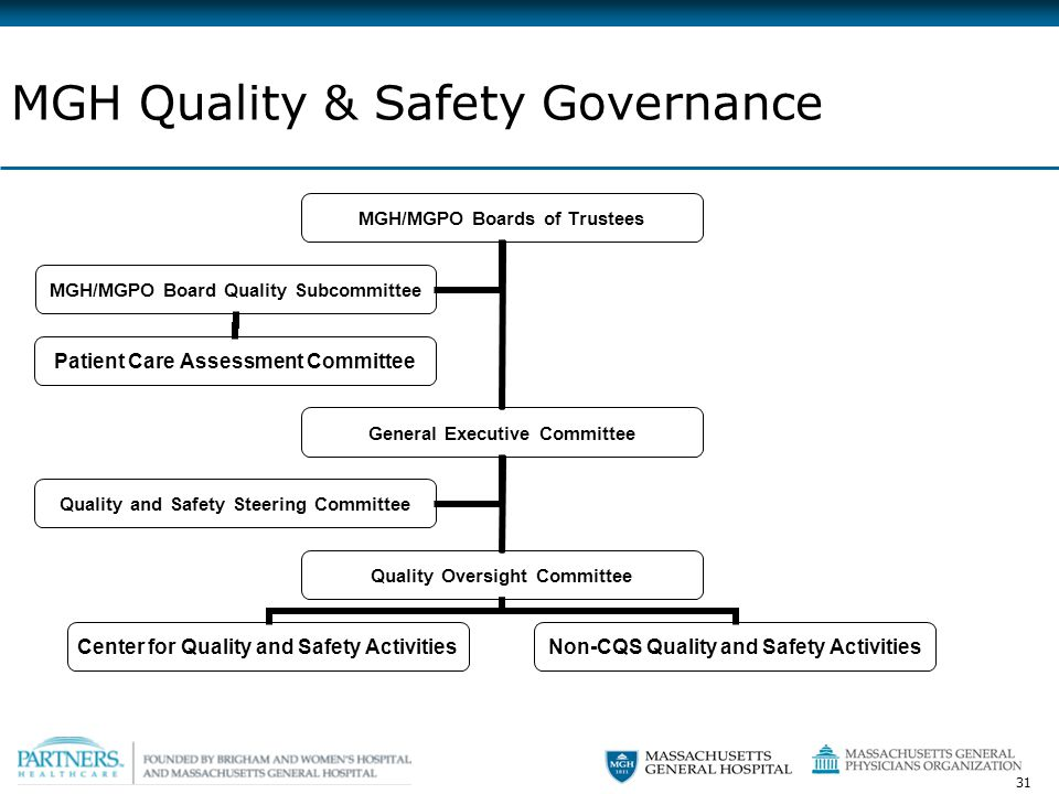 31 MGH Quality & Safety Governance