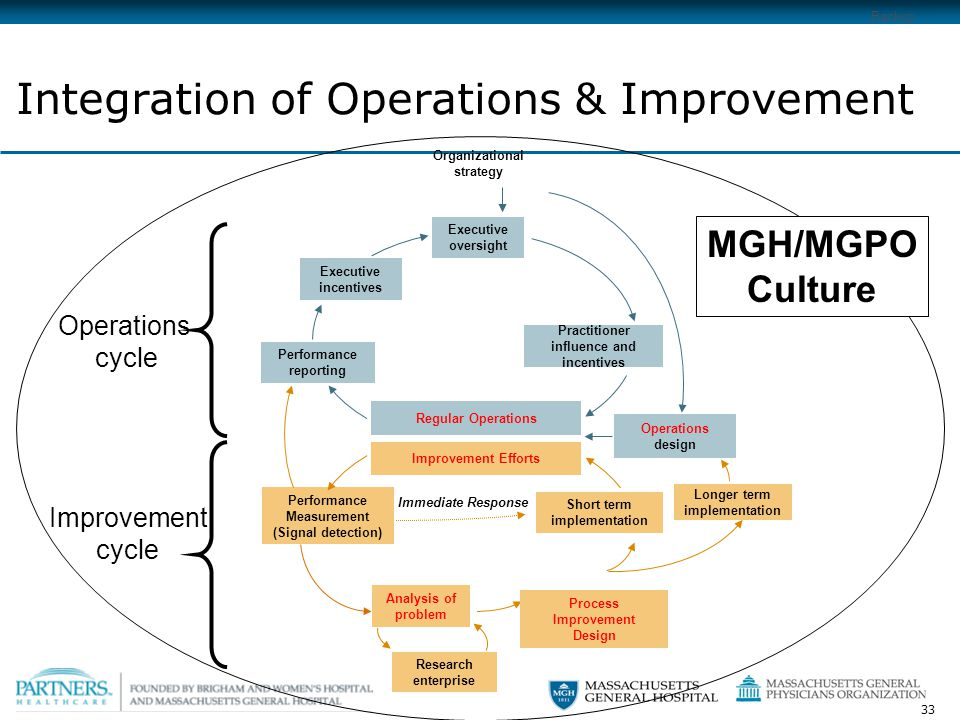 33 Analysis of problem Integration of Operations & Improvement Performance reporting Operations design Executive oversight Organizational strategy Performance Measurement (Signal detection) Short term implementation Executive incentives Practitioner influence and incentives Longer term implementation Research enterprise Regular Operations Improvement Efforts Process Improvement Design Improvement cycle Operations cycle Backup MGH/MGPO Culture Immediate Response