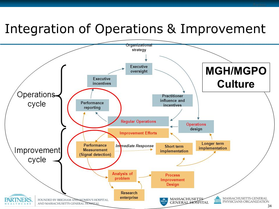 34 Analysis of problem Integration of Operations & Improvement Performance reporting Operations design Executive oversight Organizational strategy Performance Measurement (Signal detection) Short term implementation Executive incentives Practitioner influence and incentives Longer term implementation Research enterprise Regular Operations Improvement Efforts Process Improvement Design Improvement cycle Operations cycle Backup MGH/MGPO Culture Immediate Response