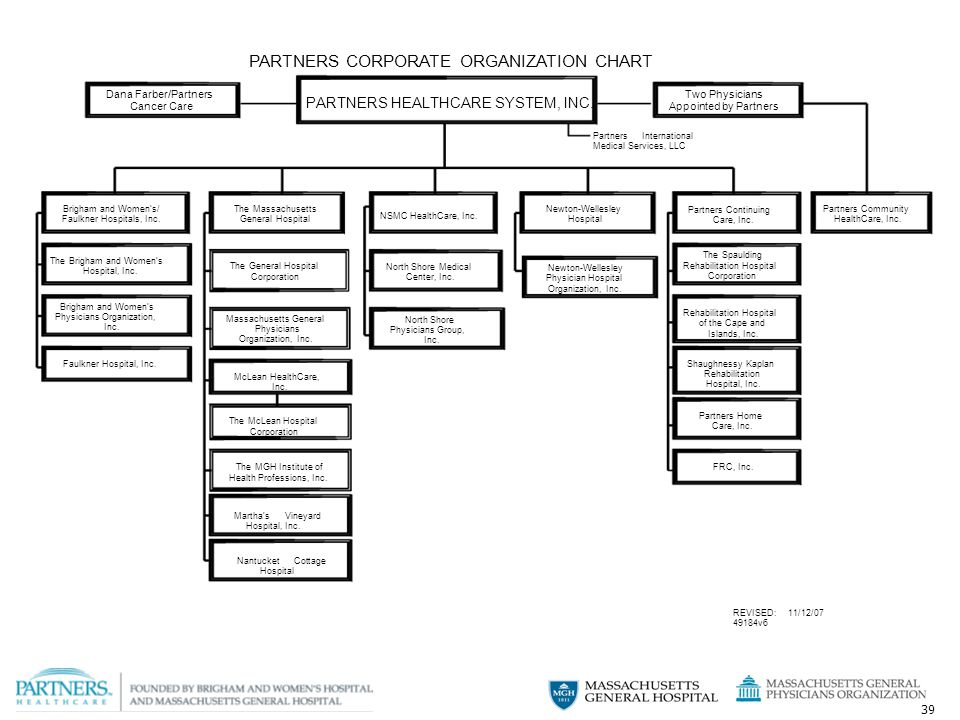 39 PARTNERS CORPORATE ORGANIZATION CHART Dana Farber/PartnersTwo Physicians Cancer Care PARTNERS HEALTHCARE SYSTEM, INC.