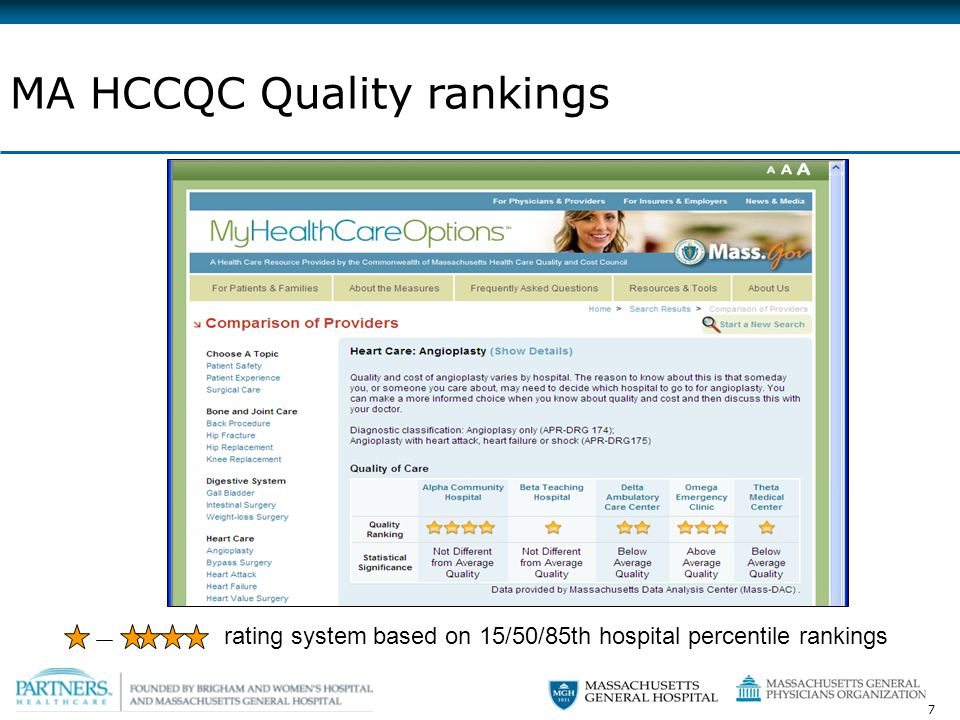 7 MA HCCQC Quality rankings rating system based on 15/50/85th hospital percentile rankings