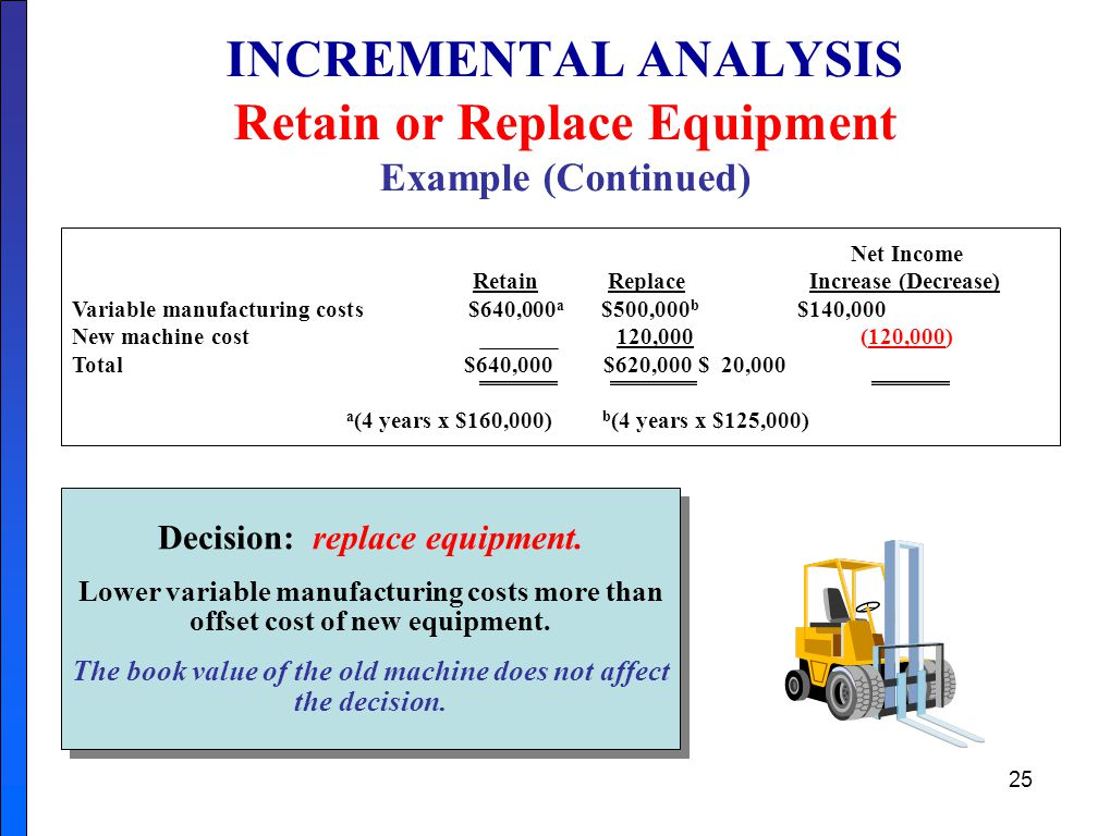 25 INCREMENTAL ANALYSIS Retain or Replace Equipment Example (Continued) Net Income Retain Replace Increase (Decrease) Variable manufacturing costs$640,000 a $500,000 b $140,000 New machine cost 120,000 (120,000) Total $640,000 $620,000 $ 20,000 a (4 years x $160,000) b (4 years x $125,000) Decision: replace equipment.