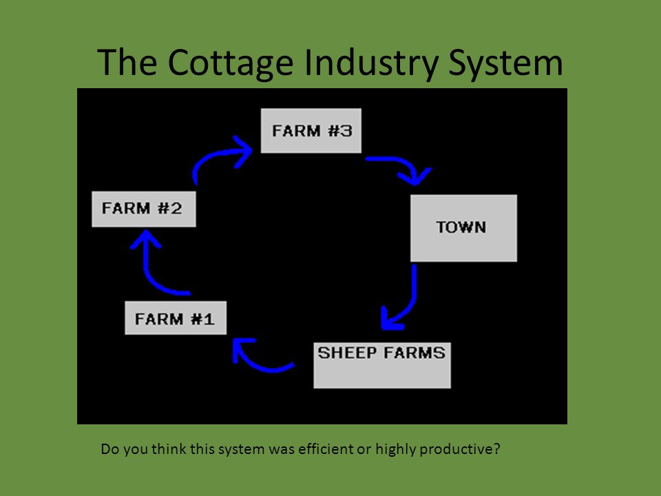 The Cottage Industry System Do you think this system was efficient or highly productive