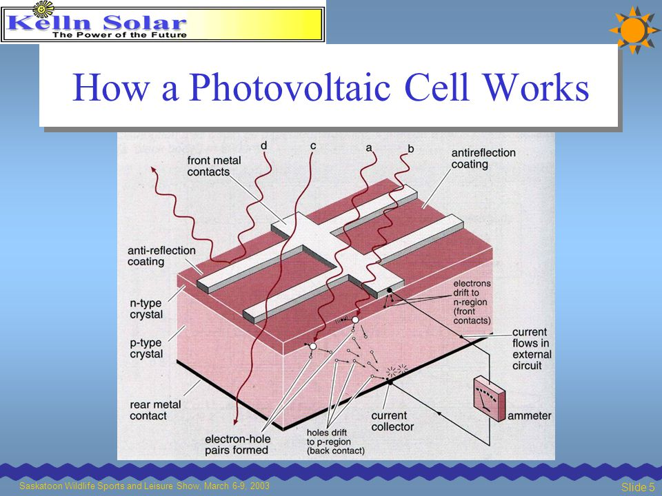 Saskatoon Wildlife Sports and Leisure Show, March 6-9, 2003 Slide 5 How a Photovoltaic Cell Works
