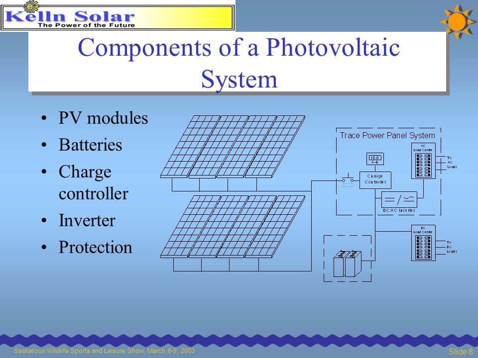 Saskatoon Wildlife Sports and Leisure Show, March 6-9, 2003 Slide 8 Components of a Photovoltaic System PV modules Batteries Charge controller Inverter Protection