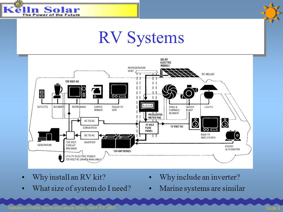 Saskatoon Wildlife Sports and Leisure Show, March 6-9, 2003 Slide 9 RV Systems Why install an RV kit.