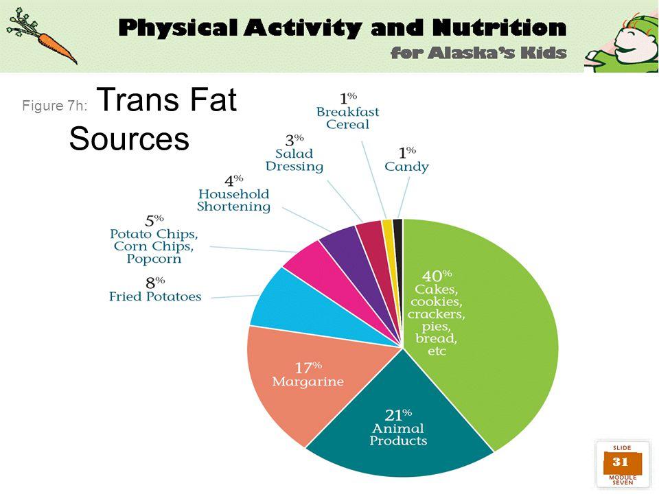 31 Figure 7h: Trans Fat Sources