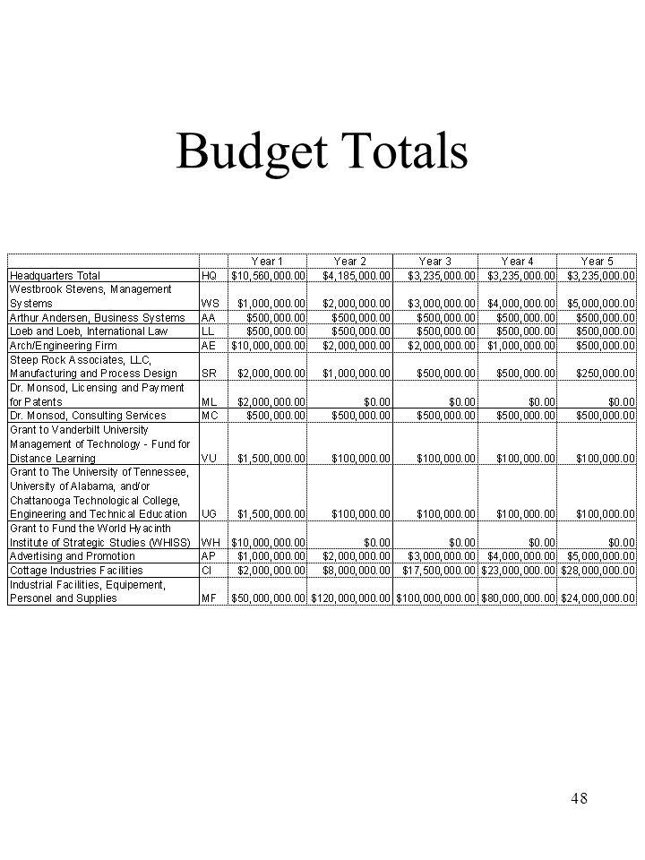 48 Budget Totals
