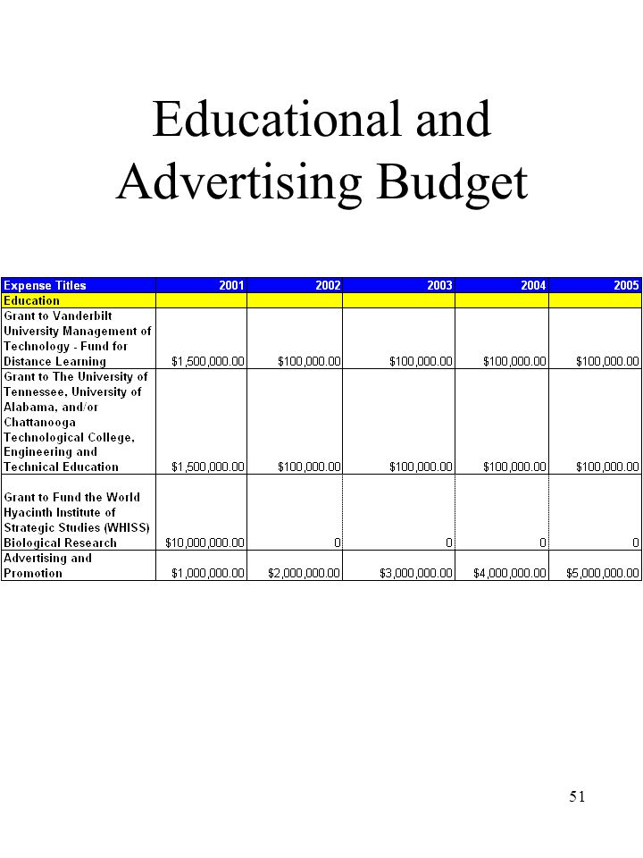 51 Educational and Advertising Budget