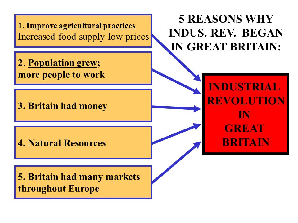 INDUSTRIAL REVOLUTION IN GREAT BRITAIN 1.