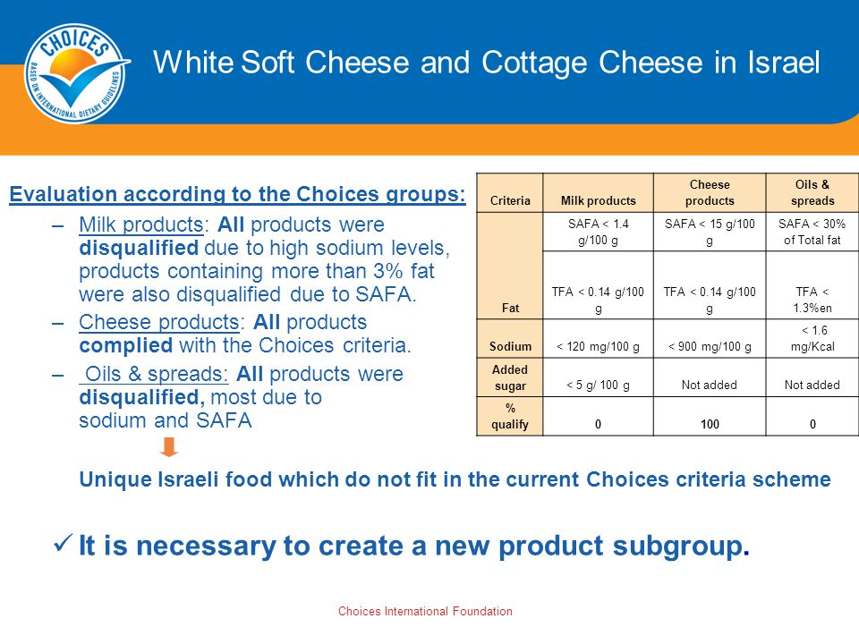 Choices International Foundation White Soft Cheese and Cottage Cheese in Israel Evaluation according to the Choices groups: –Milk products: All products were disqualified due to high sodium levels, products containing more than 3% fat were also disqualified due to SAFA.