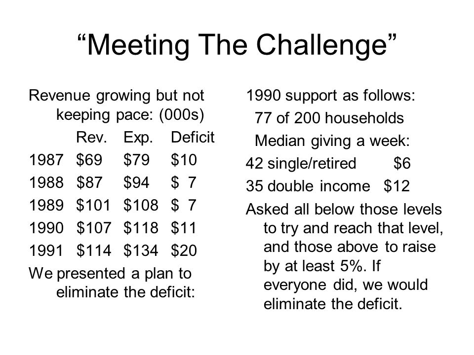 Meeting The Challenge Revenue growing but not keeping pace: (000s) Rev.Exp.Deficit 1987$69$79$10 1988 $87$94$ 7 1989$101$108$ 7 1990 $107$118$11 1991 $114$134$20 We presented a plan to eliminate the deficit: 1990 support as follows: 77 of 200 households Median giving a week: 42 single/retired $6 35 double income $12 Asked all below those levels to try and reach that level, and those above to raise by at least 5%.