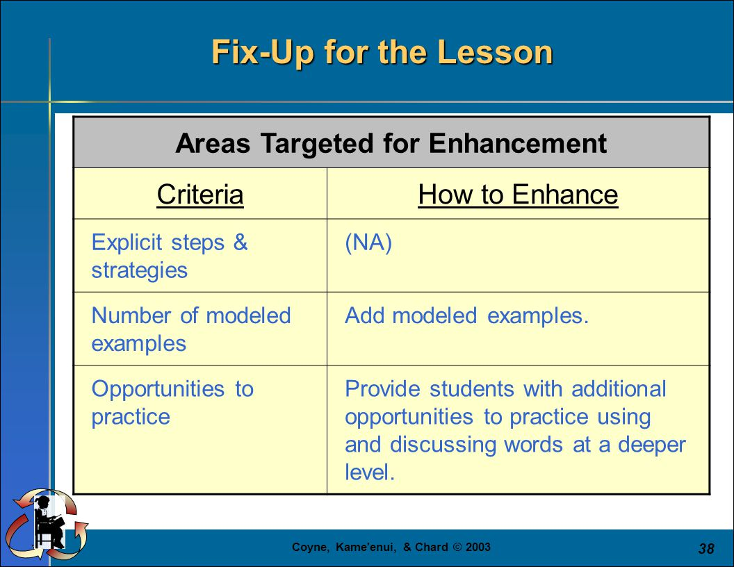 Coyne, Kame'enui, & Chard © 2003 38 Areas Targeted for Enhancement CriteriaHow to Enhance Explicit steps & strategies (NA) Number of modeled examples