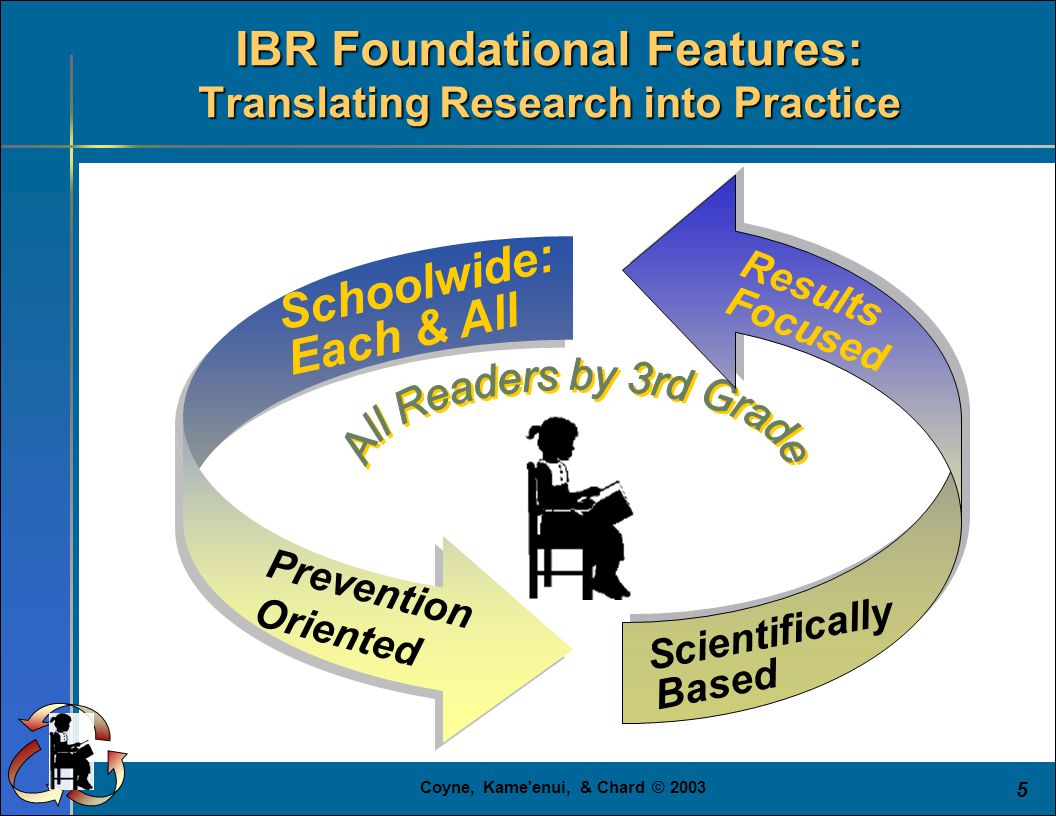 Coyne, Kame enui, & Chard © 2003 5 Schoolwide: Each & All Prevention Oriented Scientifically Based Results Focused IBR Foundational Features: Translating Research into Practice