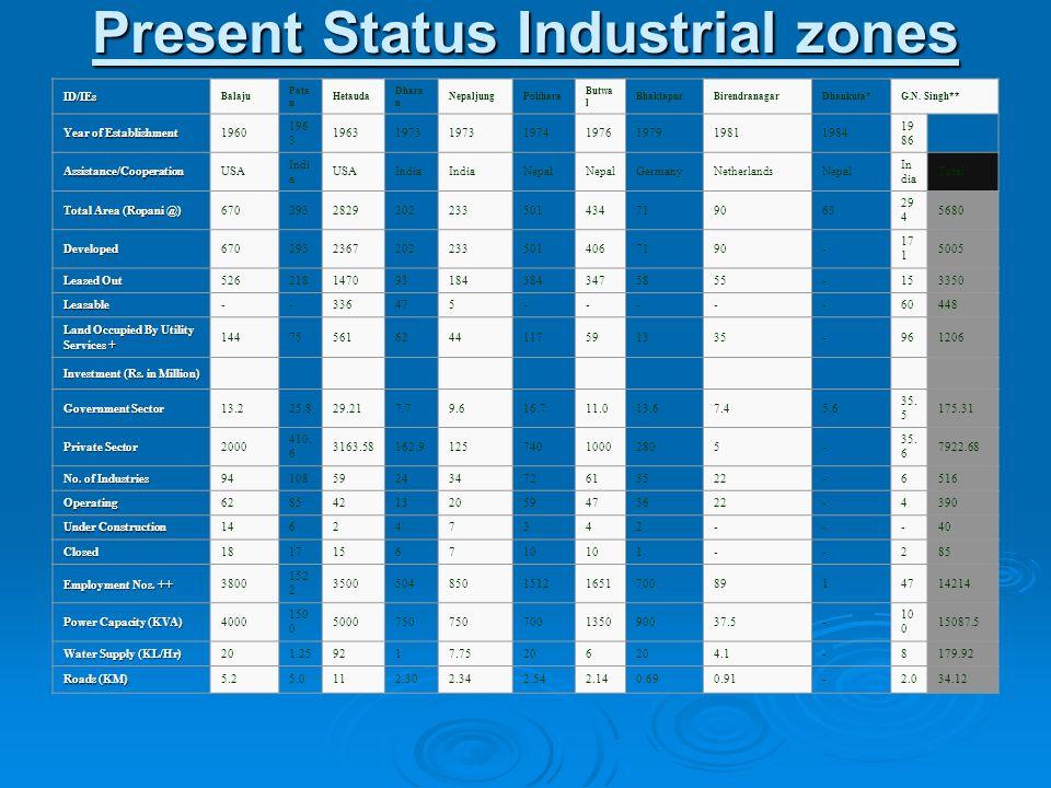 Present Status Industrial zones ID/IEs Balaju Pata n Hetauda Dhara n NepaljungPokhara Butwa l BhaktapurBirendranagarDhankuta*G.N. Singh** Year of Esta