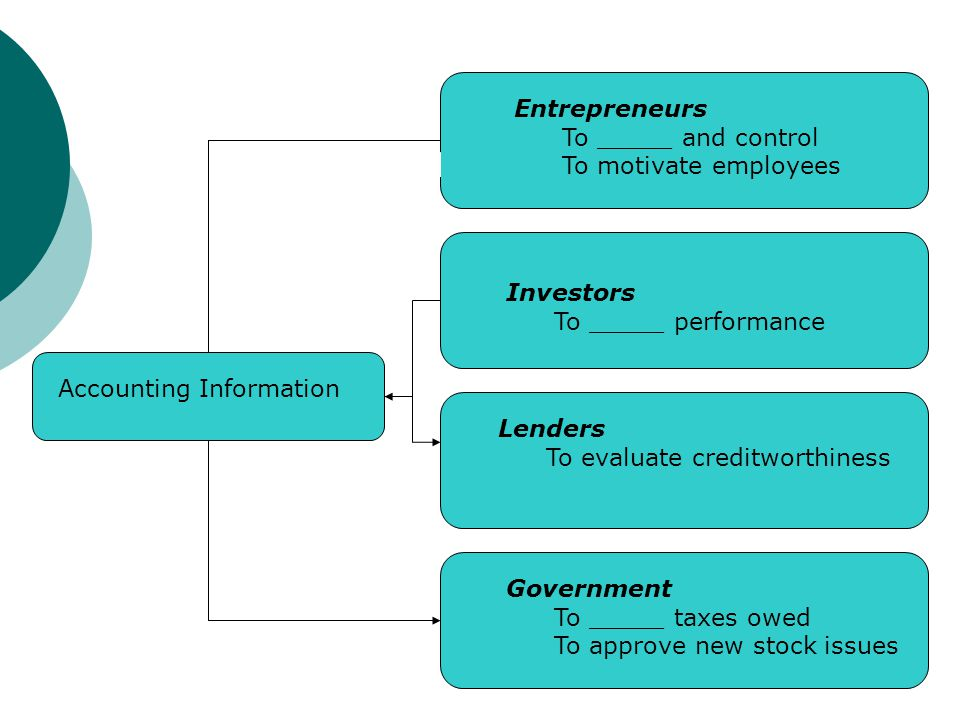 Accounting Information Entrepreneurs To _____ and control To motivate employees Investors To _____ performance Lenders To evaluate creditworthiness Go
