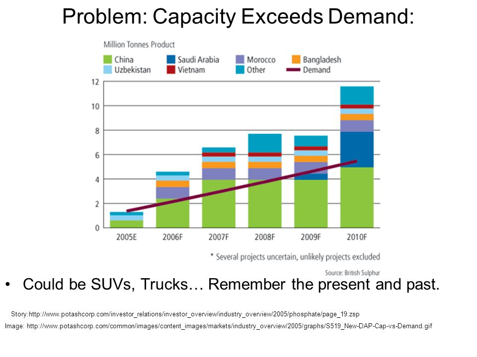 Problem: Capacity Exceeds Demand: Could be SUVs, Trucks… Remember the present and past.