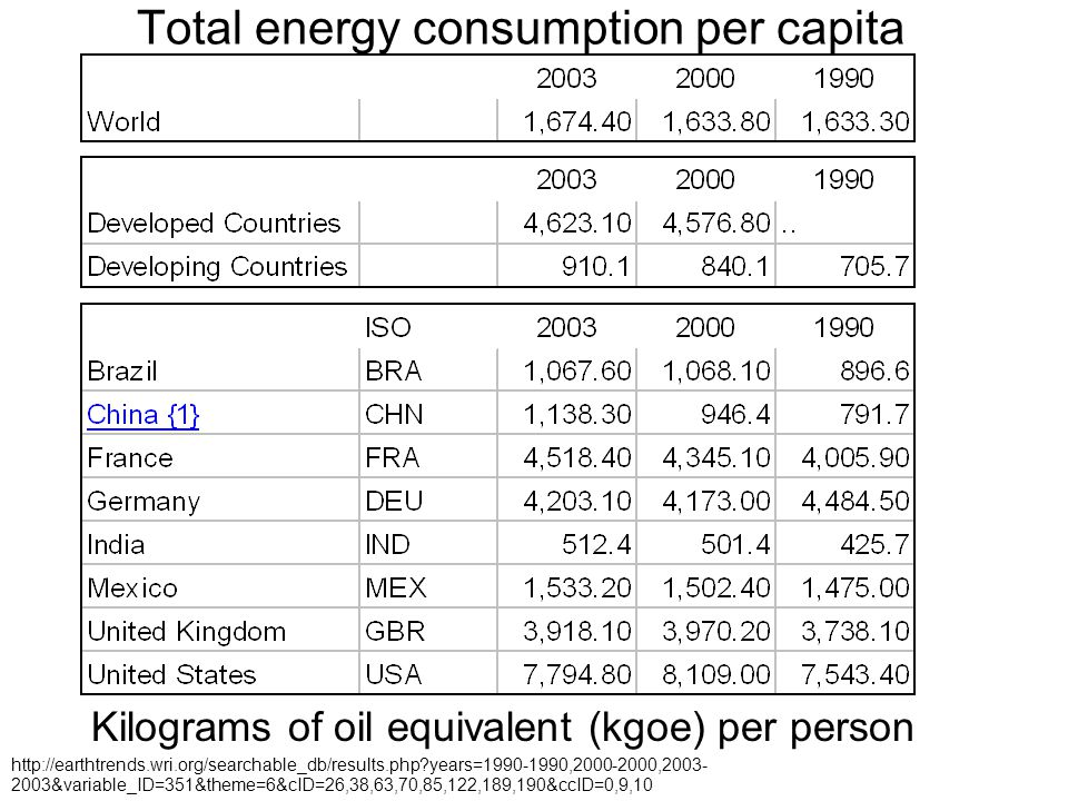 Total energy consumption per capita Kilograms of oil equivalent (kgoe) per person http://earthtrends.wri.org/searchable_db/results.php?years=1990-1990,2000-2000,2003- 2003&variable_ID=351&theme=6&cID=26,38,63,70,85,122,189,190&ccID=0,9,10