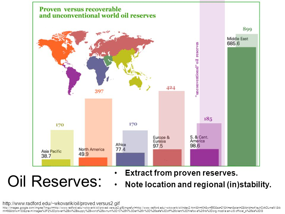 Oil Reserves: Extract from proven reserves. Note location and regional (in)stability.