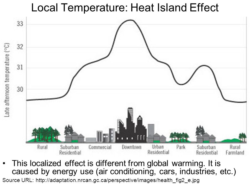 Local Temperature: Heat Island Effect This localized effect is different from global warming.