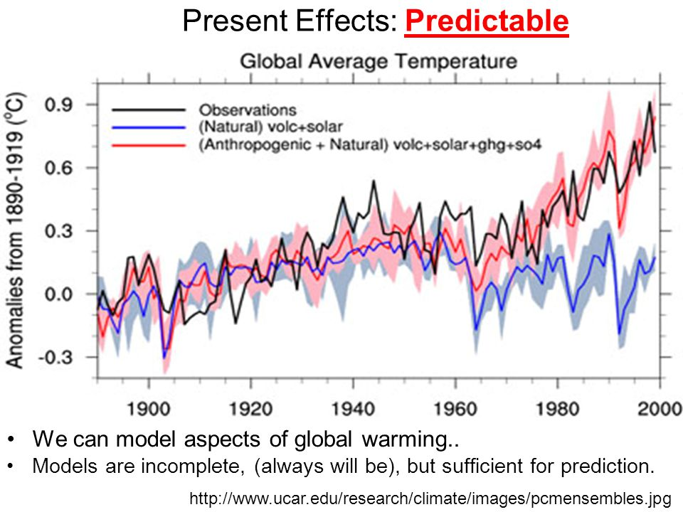 Present Effects: Predictable We can model aspects of global warming..