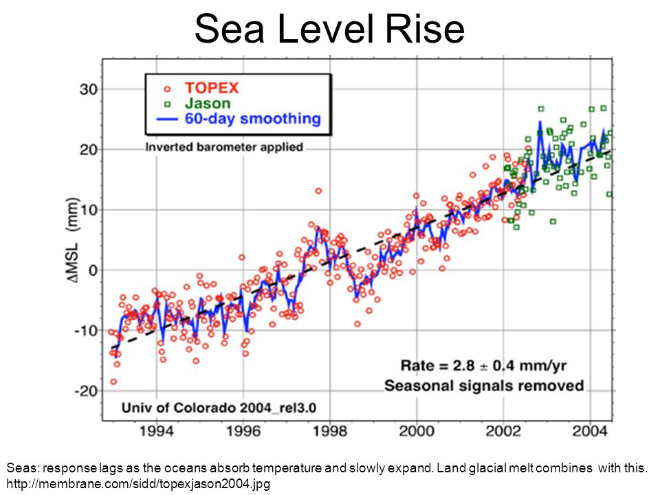 Sea Level Rise Seas: response lags as the oceans absorb temperature and slowly expand.