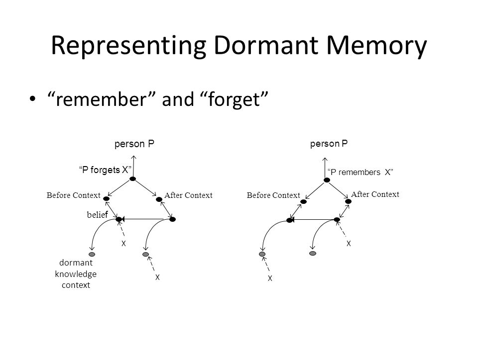 Representing Dormant Memory remember and forget X X belie f P forgets X Before ContextAfter Context person P dormant knowledge context XXXX After Context Before Context P remembers X person P X