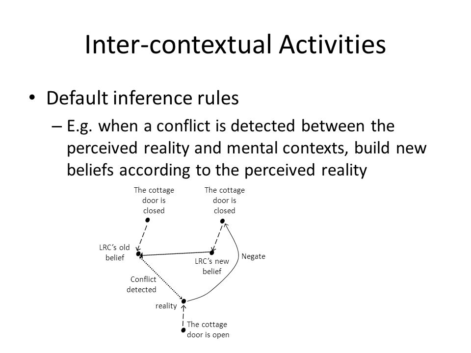 Inter-contextual Activities Default inference rules – E.g.