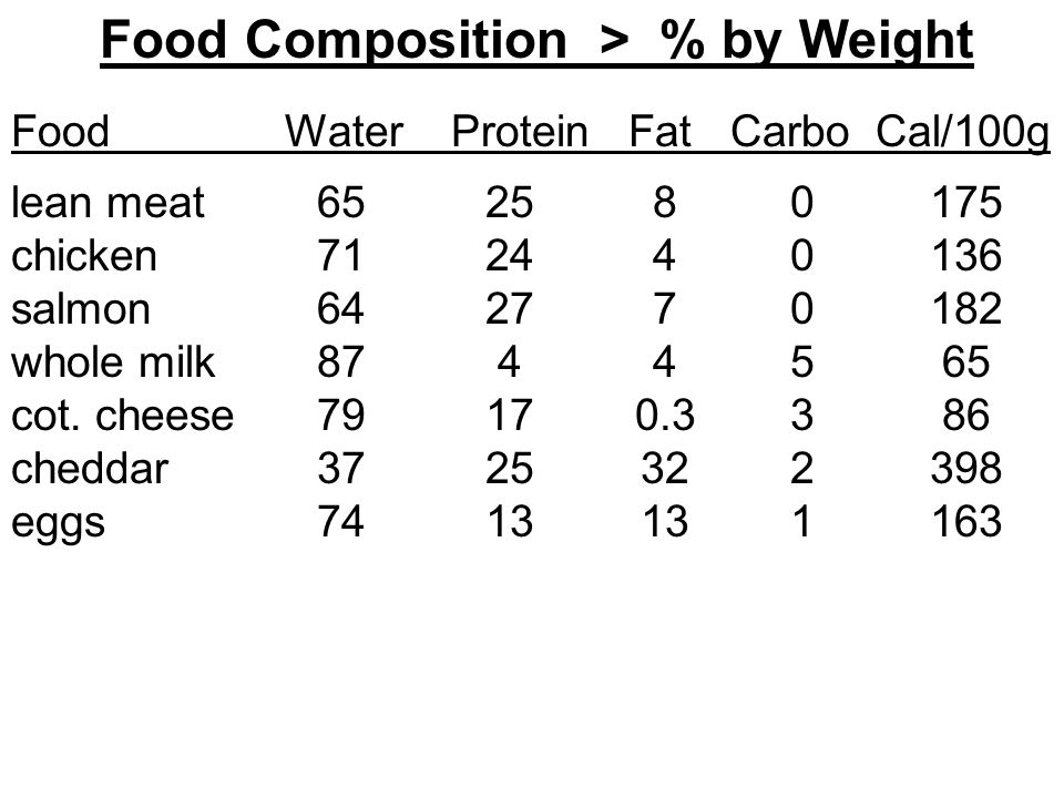 Food Composition > % by Weight Food Water Protein Fat Carbo Cal/100g lean meat chicken salmon whole milk cot.
