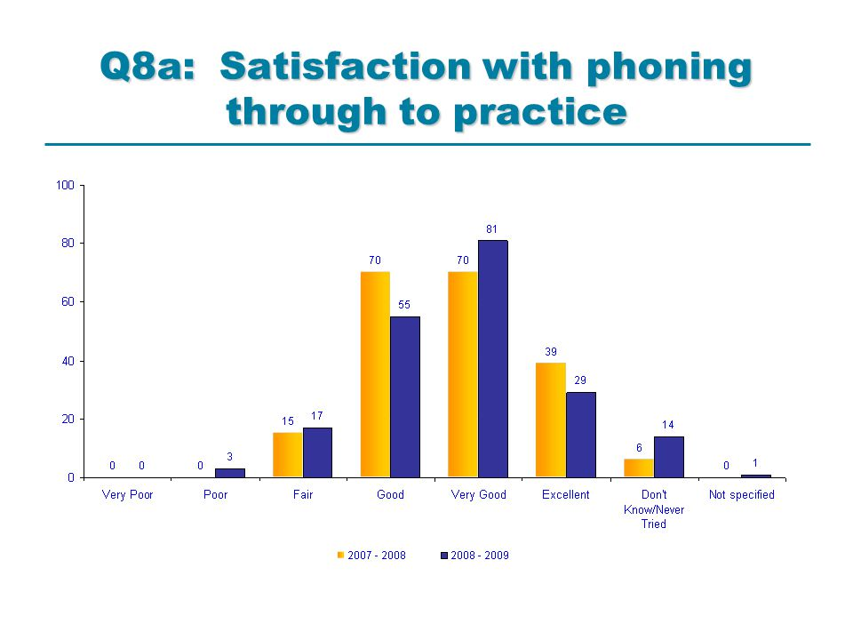 Q8a: Satisfaction with phoning through to practice